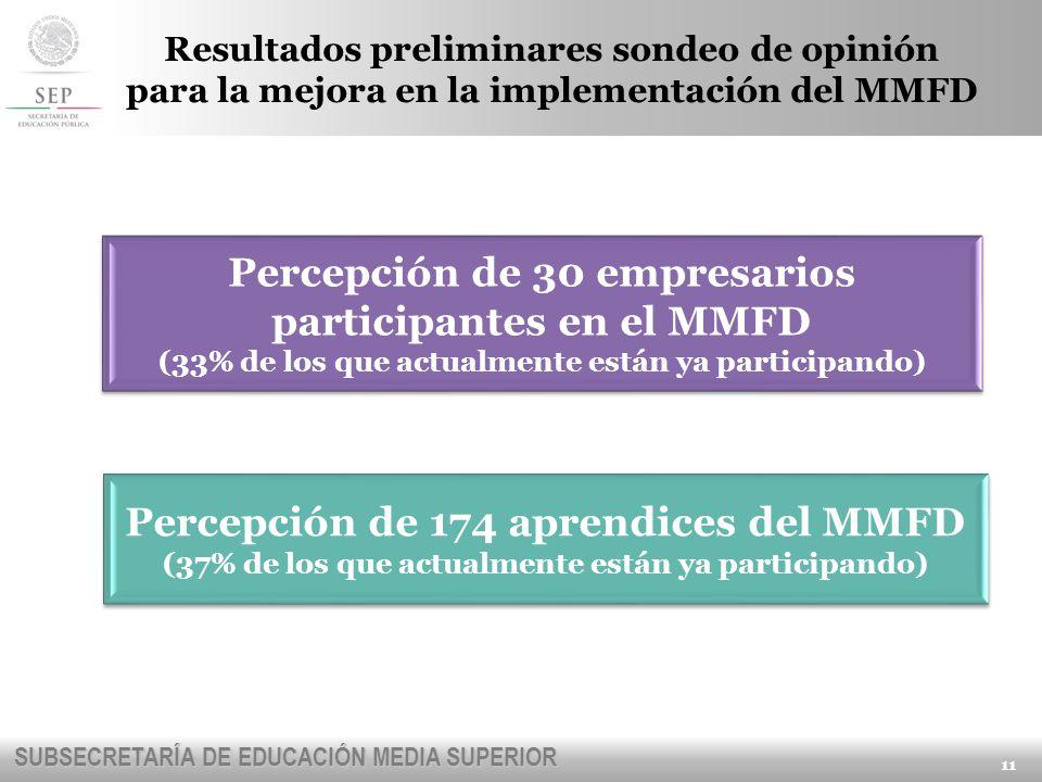 Percepción de 174 aprendices del MMFD
