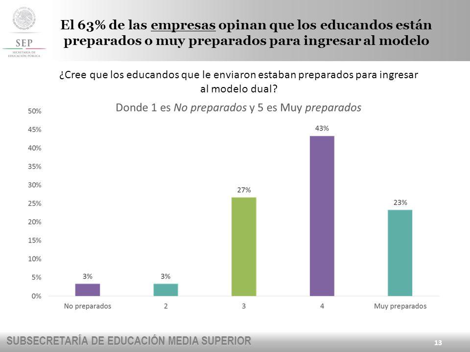 El 63% de las empresas opinan que los educandos están preparados o muy preparados para ingresar al modelo
