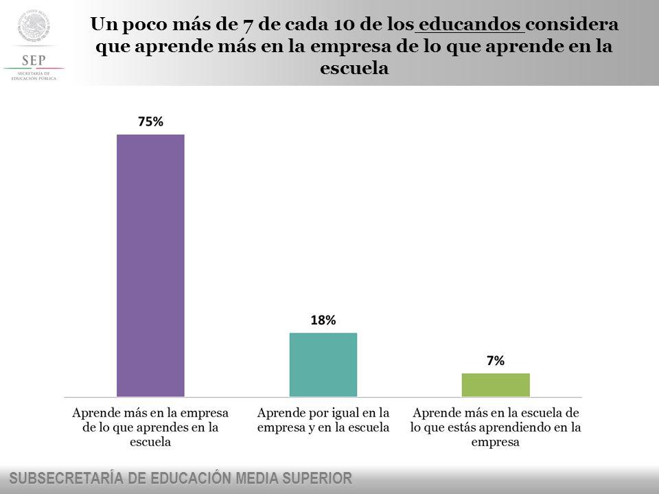 Un poco más de 7 de cada 10 de los educandos considera que aprende más en la empresa de lo que aprende en la escuela