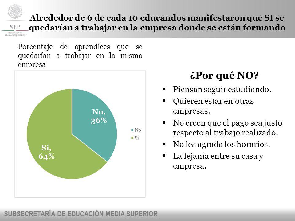 Alrededor de 6 de cada 10 educandos manifestaron que SI se quedarían a trabajar en la empresa donde se están formando