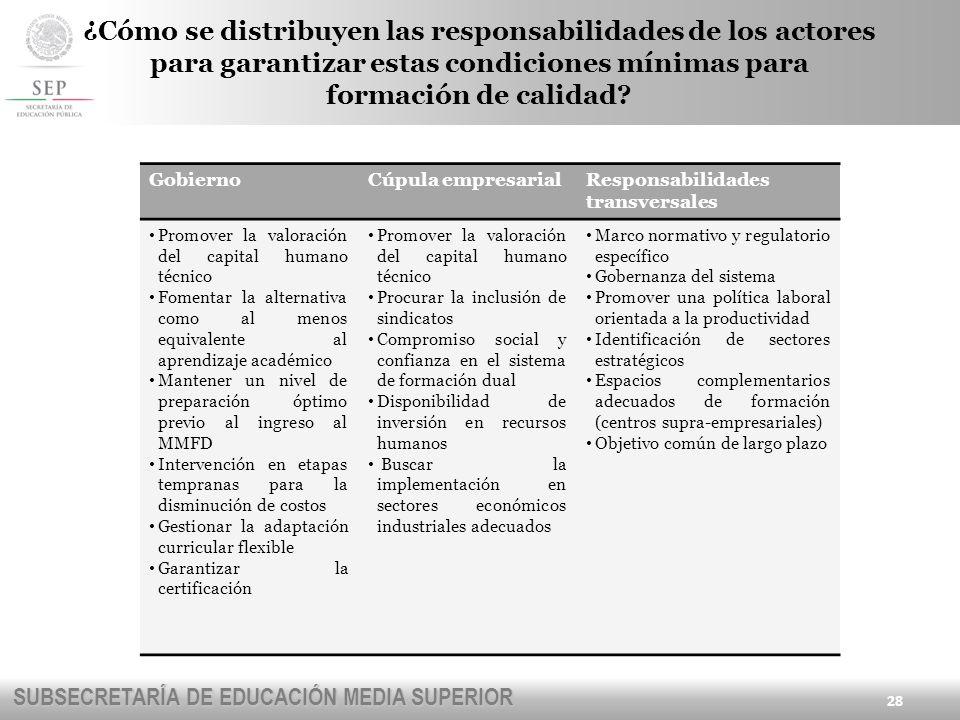 ¿Cómo se distribuyen las responsabilidades de los actores para garantizar estas condiciones mínimas para formación de calidad