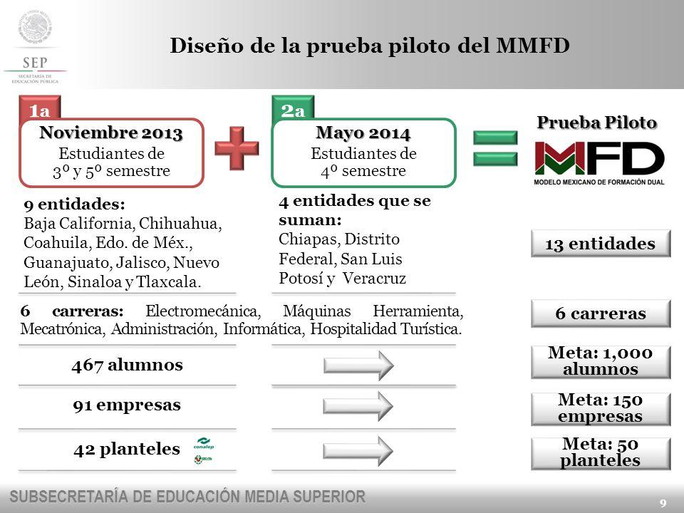 Diseño de la prueba piloto del MMFD