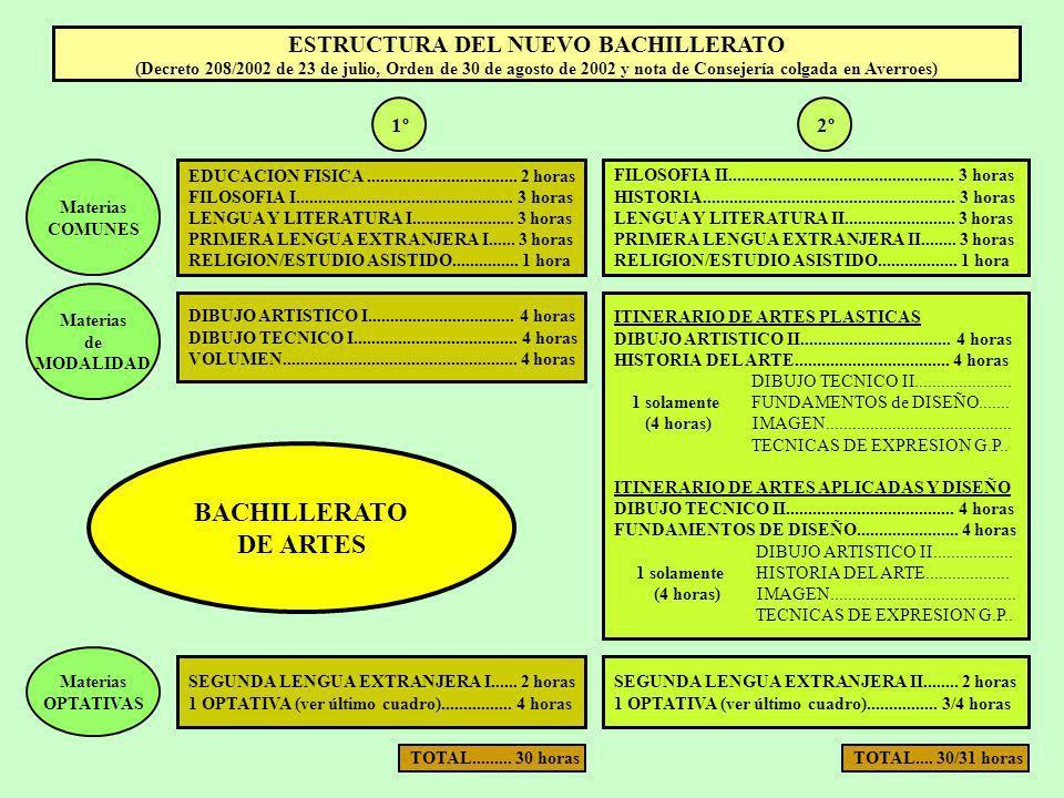 ESTRUCTURA DEL NUEVO BACHILLERATO