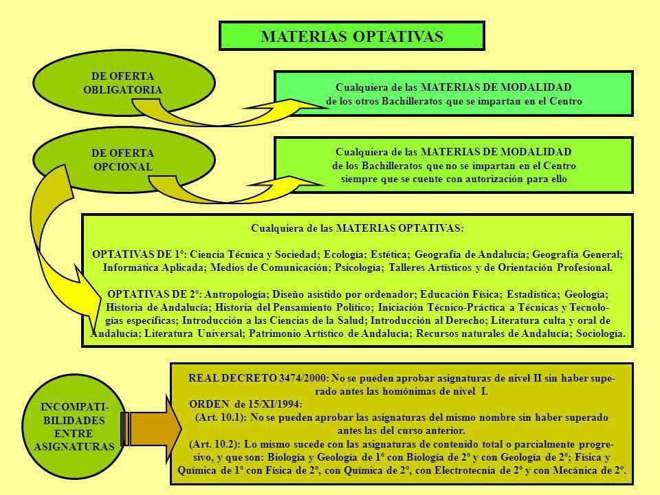 MATERIAS OPTATIVAS DE OFERTA OBLIGATORIA
