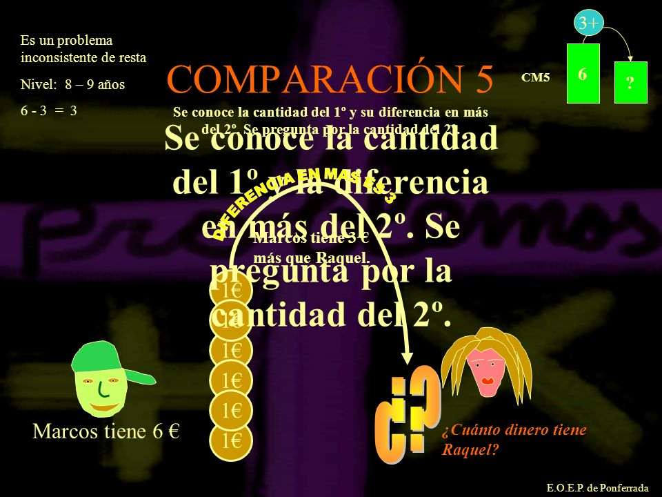 6. 3+ CM5. Es un problema inconsistente de resta. Nivel: 8 – 9 años. 6 - 3 = 3. COMPARACIÓN 5.