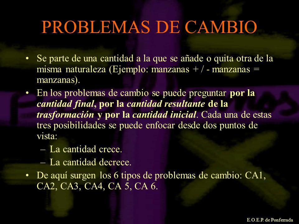 PROBLEMAS DE CAMBIO Se parte de una cantidad a la que se añade o quita otra de la misma naturaleza (Ejemplo: manzanas + / - manzanas = manzanas).