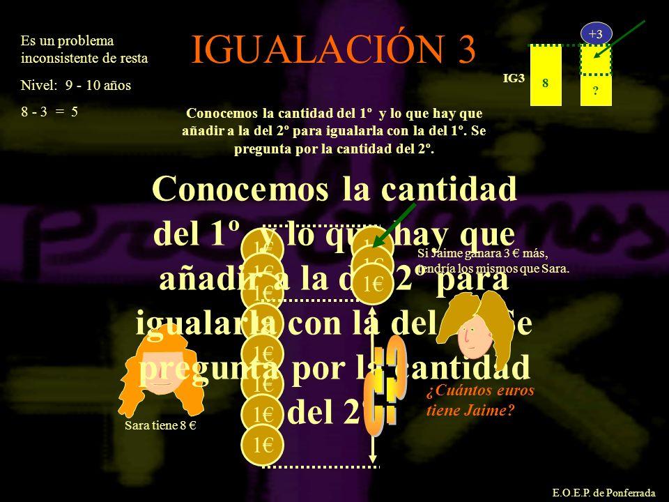 8. IG3. +3. Es un problema inconsistente de resta. Nivel: 9 - 10 años. 8 - 3 = 5. IGUALACIÓN 3.