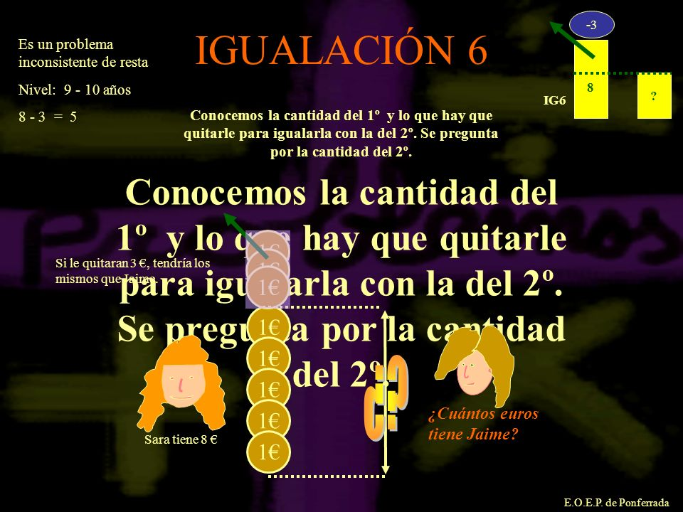 8. IG6. -3. IGUALACIÓN 6. Es un problema inconsistente de resta. Nivel: 9 - 10 años. 8 - 3 = 5.