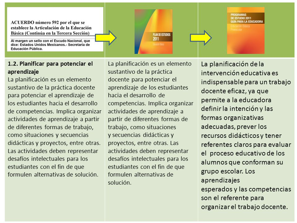 1.2. Planificar para potenciar el aprendizaje
