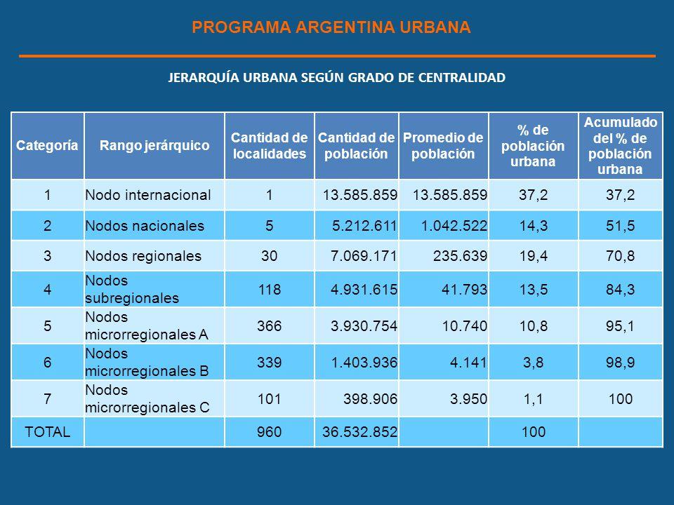 PROGRAMA ARGENTINA URBANA