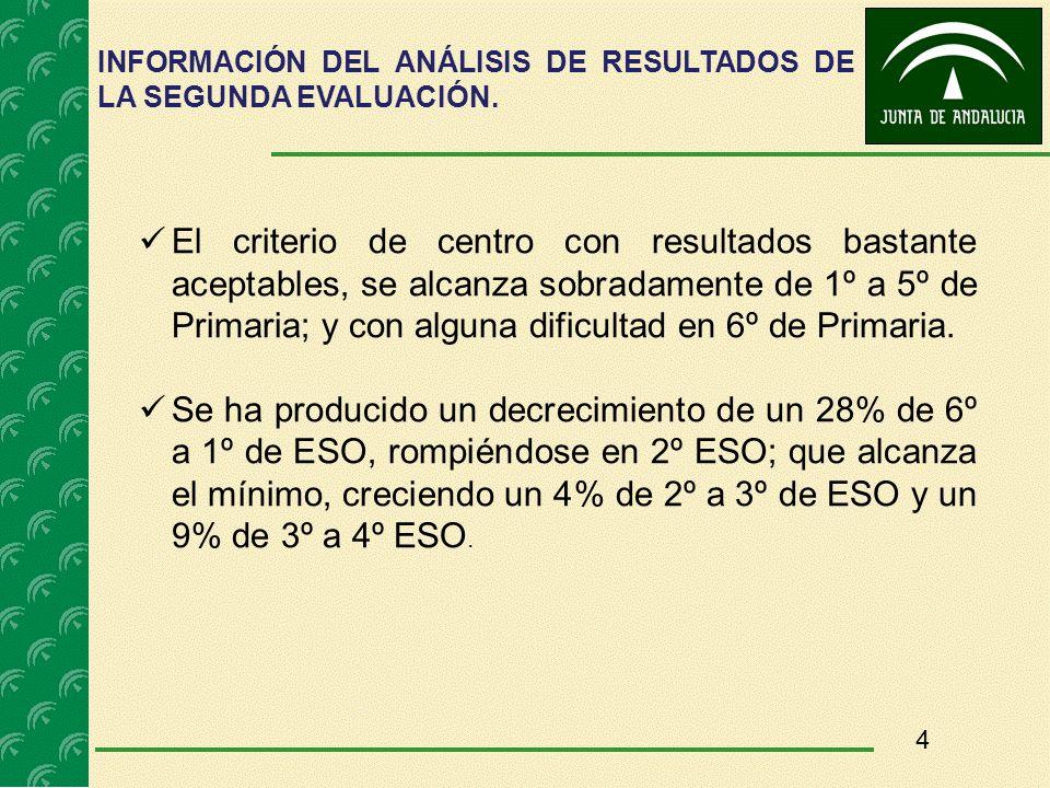 INFORMACIÓN DEL ANÁLISIS DE RESULTADOS DE LA SEGUNDA EVALUACIÓN.