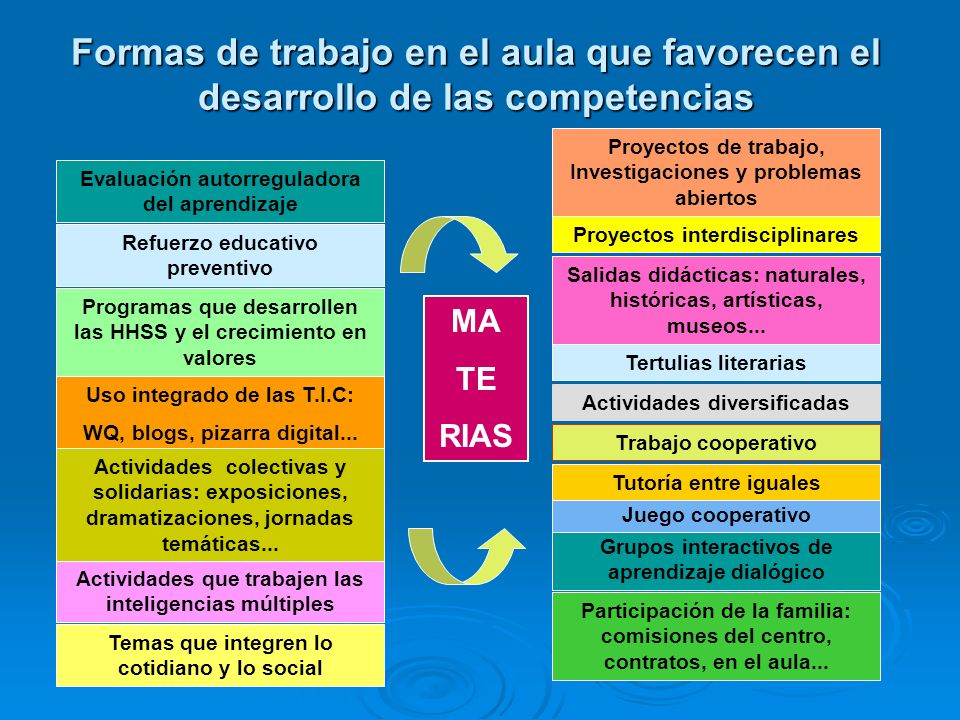 Formas de trabajo en el aula que favorecen el desarrollo de las competencias