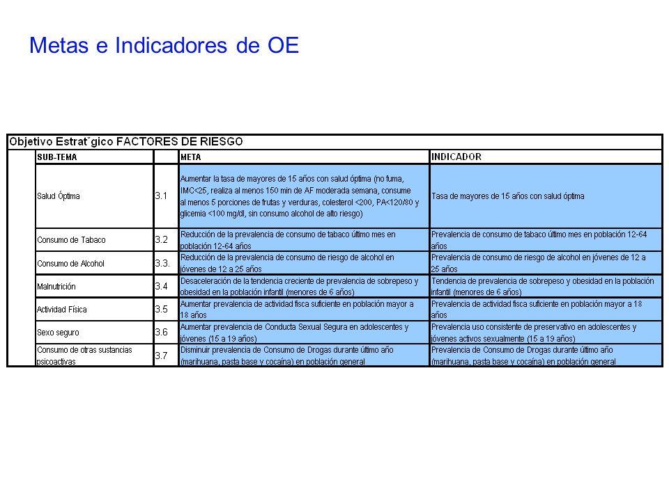 Metas e Indicadores de OE
