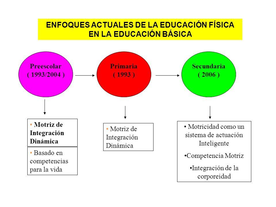 ENFOQUES ACTUALES DE LA EDUCACIÓN FÍSICA EN LA EDUCACIÓN BÁSICA