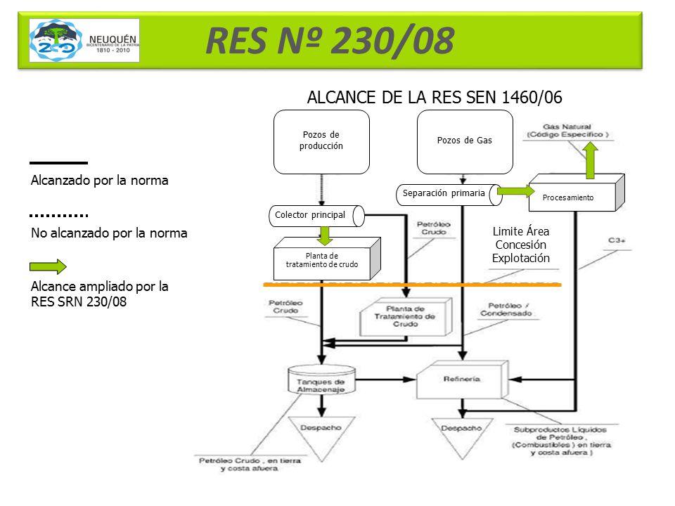 RES Nº 230/08 ALCANCE DE LA RES SEN 1460/06 Alcanzado por la norma