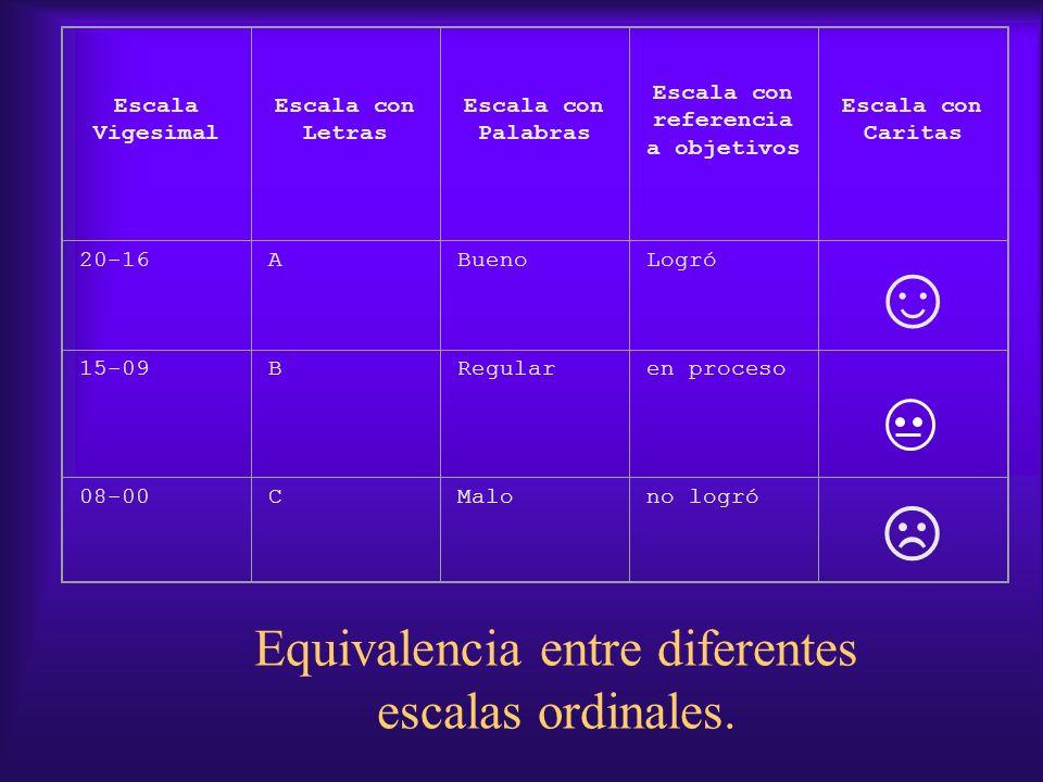 Equivalencia entre diferentes escalas ordinales.