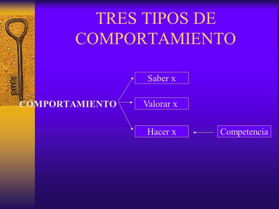 TRES TIPOS DE COMPORTAMIENTO