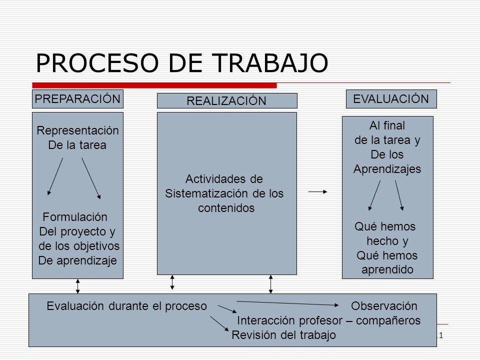 PROCESO DE TRABAJO PREPARACIÓN EVALUACIÓN REALIZACIÓN Representación