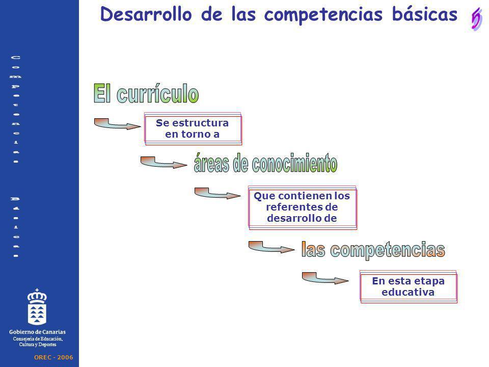El currículo áreas de conocimiento las competencias
