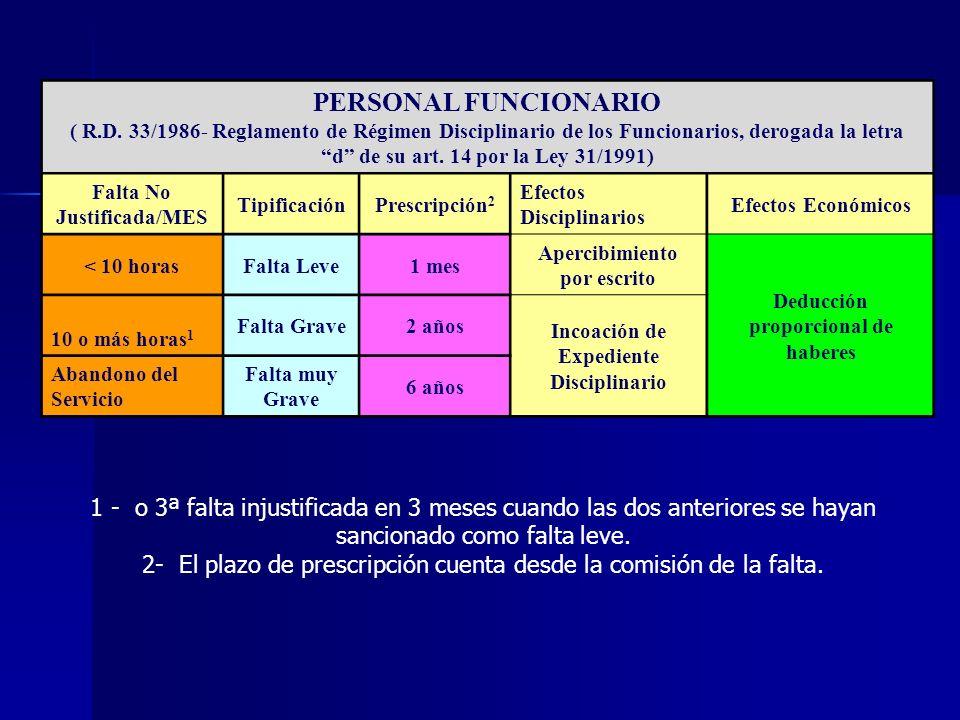 PERSONAL FUNCIONARIO ( R.D. 33/1986- Reglamento de Régimen Disciplinario de los Funcionarios, derogada la letra d de su art. 14 por la Ley 31/1991)