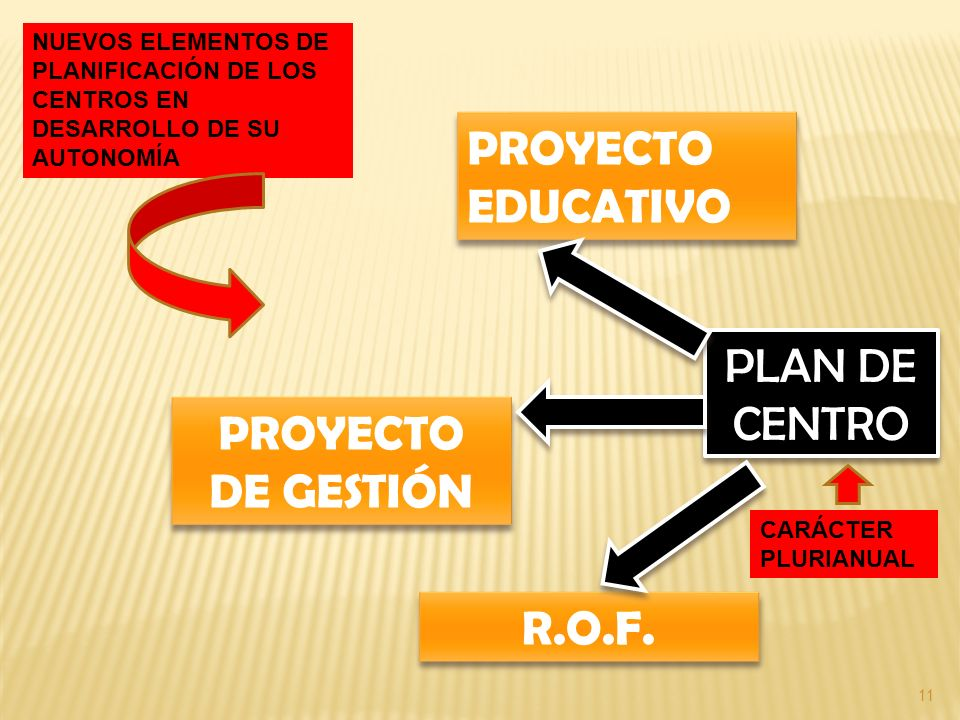 PROYECTO EDUCATIVO PLAN DE CENTRO PROYECTO DE GESTIÓN R.O.F.