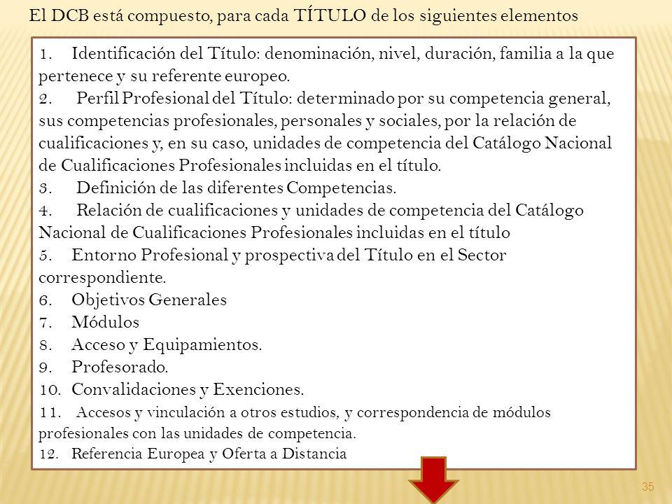 El DCB está compuesto, para cada TÍTULO de los siguientes elementos