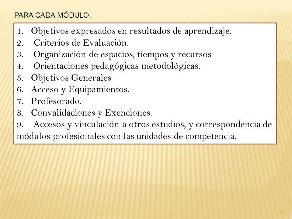 Objetivos expresados en resultados de aprendizaje.