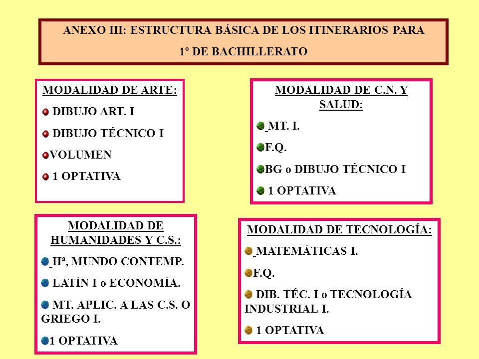 ANEXO III: ESTRUCTURA BÁSICA DE LOS ITINERARIOS PARA