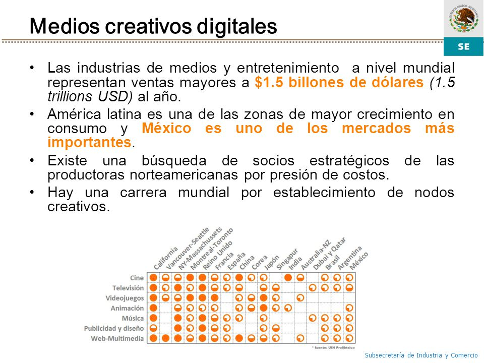 Medios creativos digitales