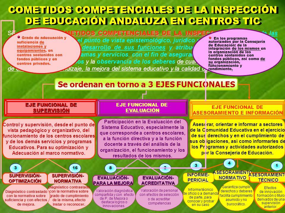 COMETIDOS COMPETENCIALES DE LA INSPECCIÓN