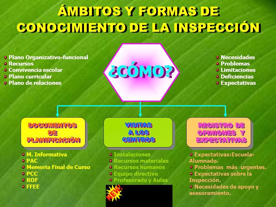 ¿CÓMO ÁMBITOS Y FORMAS DE CONOCIMIENTO DE LA INSPECCIÓN DOCUMENTOS DE