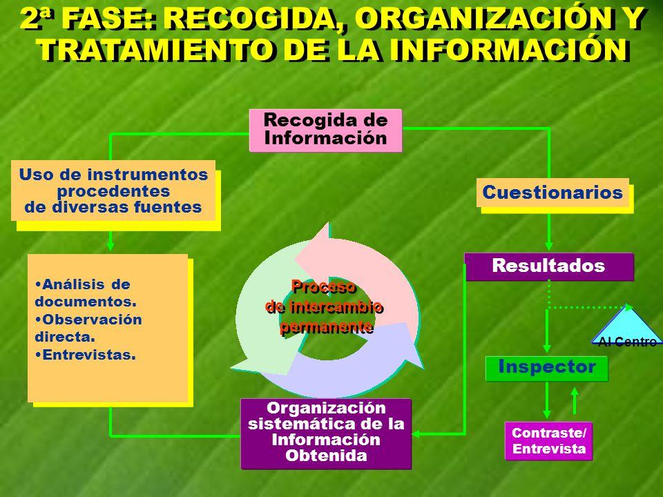 2ª FASE: RECOGIDA, ORGANIZACIÓN Y TRATAMIENTO DE LA INFORMACIÓN