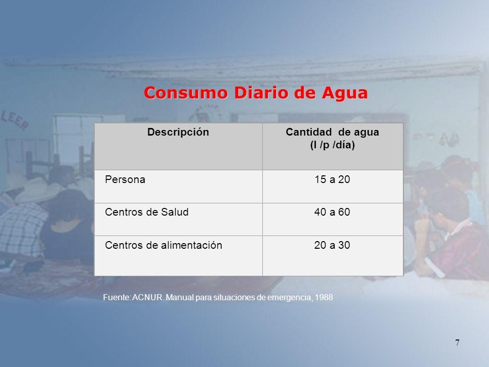Consumo Diario de Agua Descripción Cantidad de agua (l /p /día)