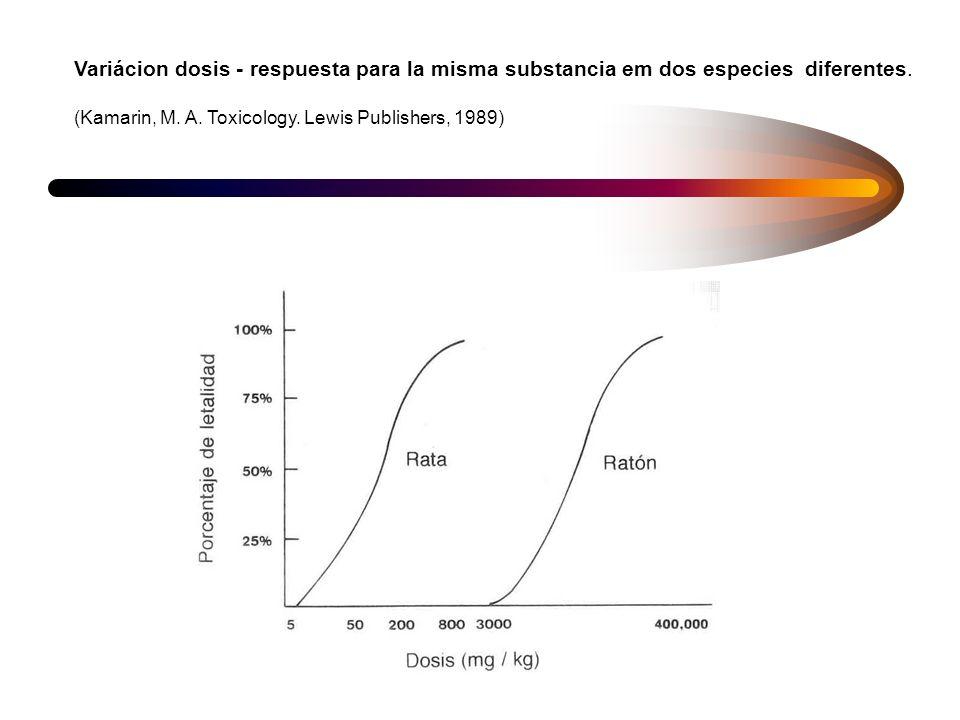Variácion dosis - respuesta para la misma substancia em dos especies diferentes.