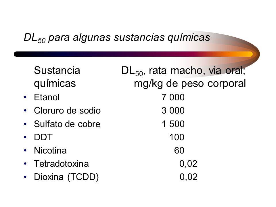 DL50 para algunas sustancias químicas