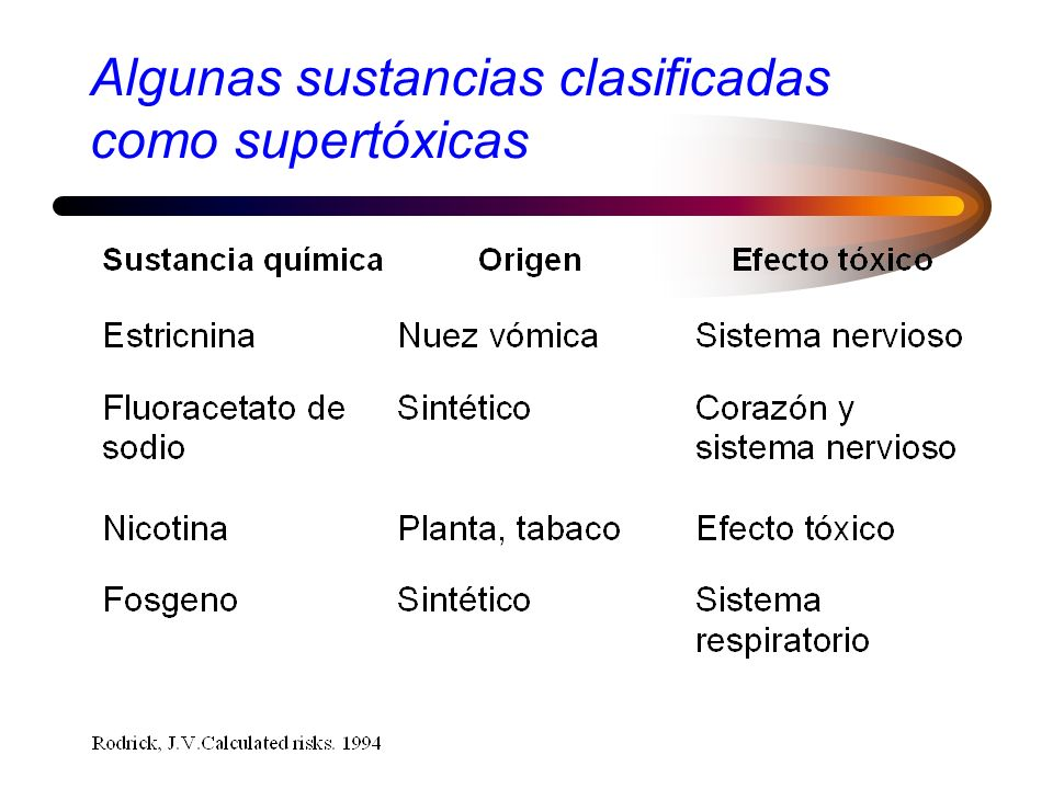 Algunas sustancias clasificadas como supertóxicas
