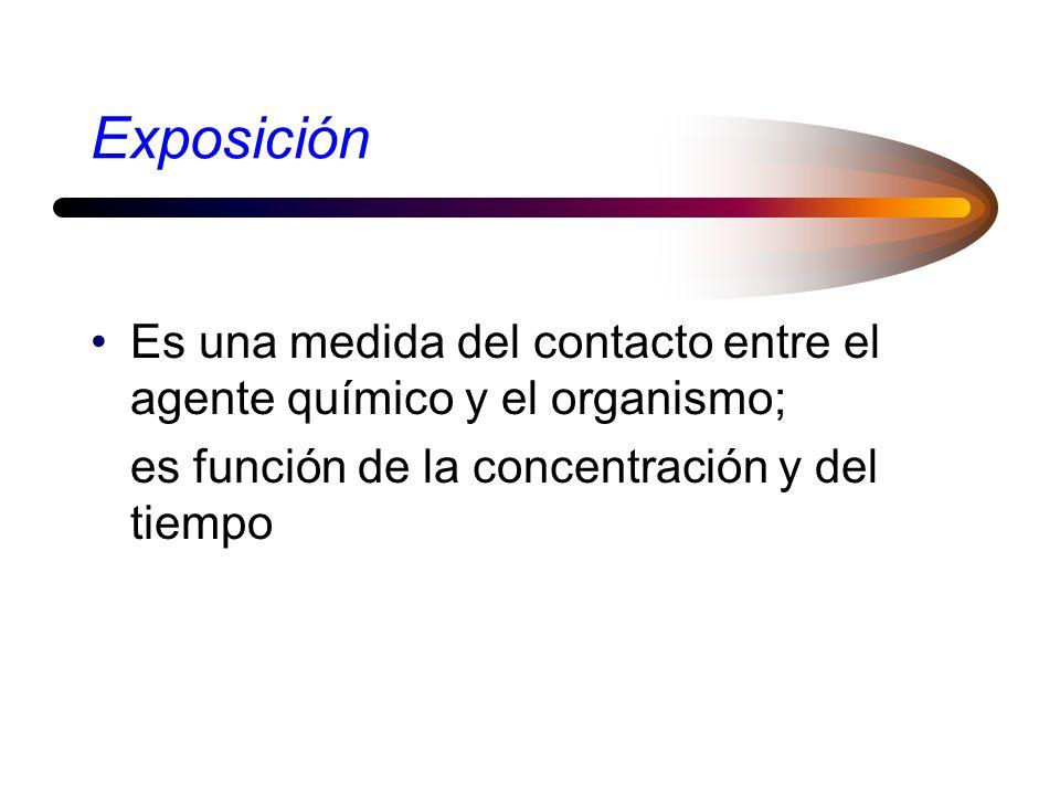 Exposición Es una medida del contacto entre el agente químico y el organismo; es función de la concentración y del tiempo.
