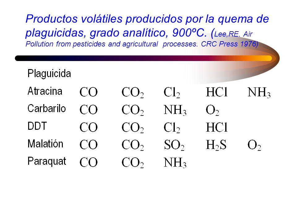 Productos volátiles producidos por la quema de plaguicidas, grado analítico, 900ºC.