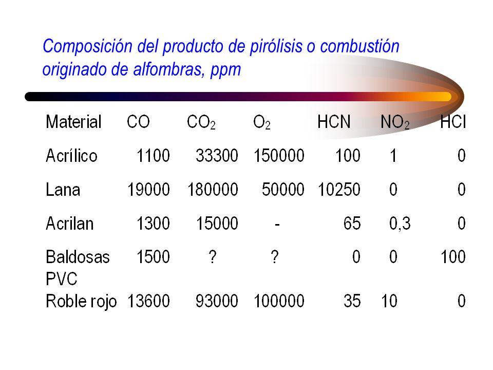 Composición del producto de pirólisis o combustión originado de alfombras, ppm