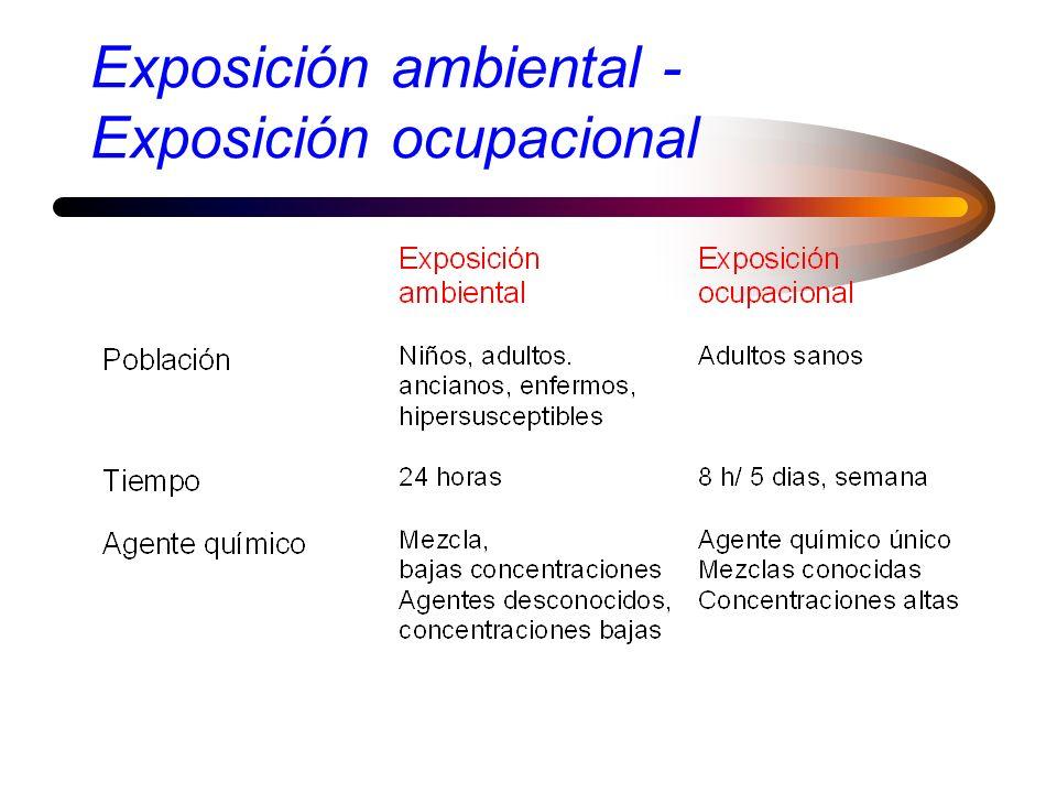 Exposición ambiental - Exposición ocupacional