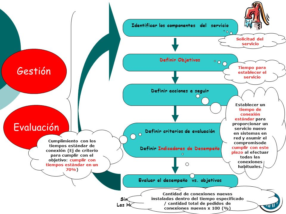 Gestión Evaluación Identificar los componentes del servicio