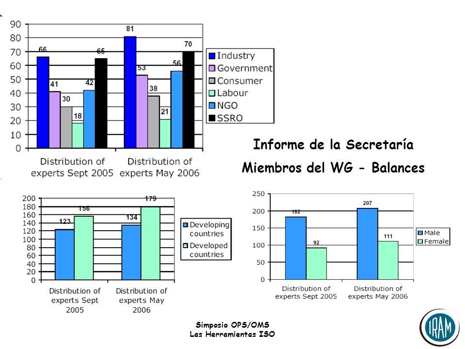 Informe de la Secretaría Miembros del WG - Balances