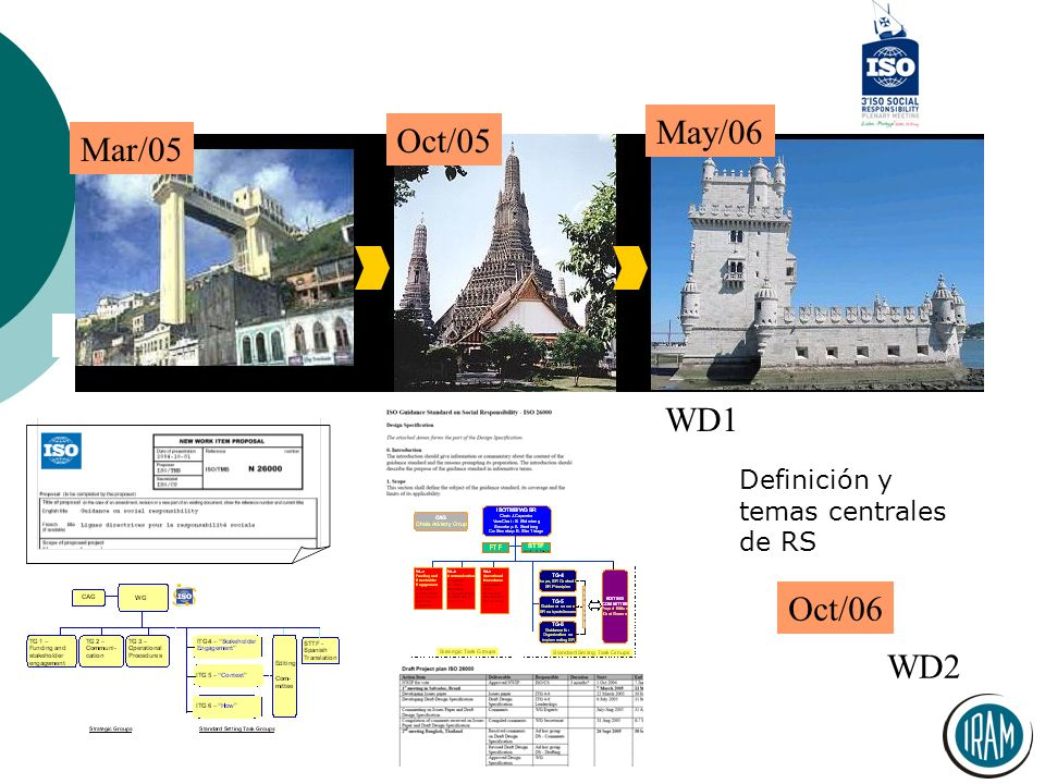 May/06 Oct/05 Mar/05 WD1 Oct/06 WD2 Definición y temas centrales de RS