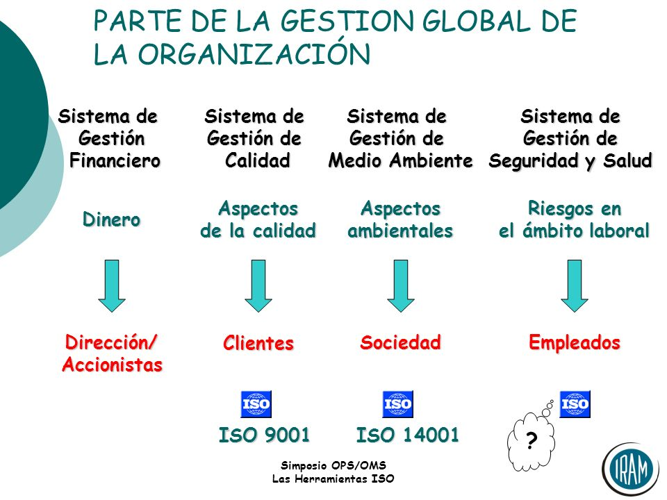 PARTE DE LA GESTION GLOBAL DE LA ORGANIZACIÓN