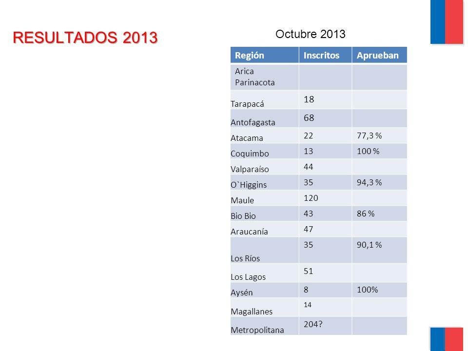 RESULTADOS 2013 Octubre 2013 Región Inscritos Aprueban 18 68
