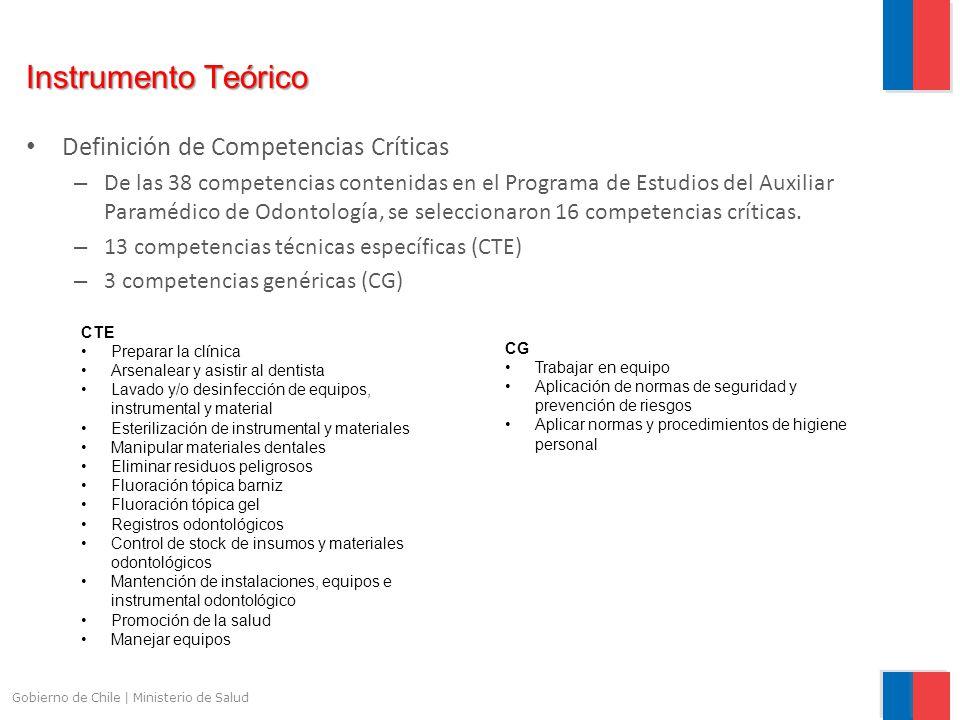 Instrumento Teórico Definición de Competencias Críticas