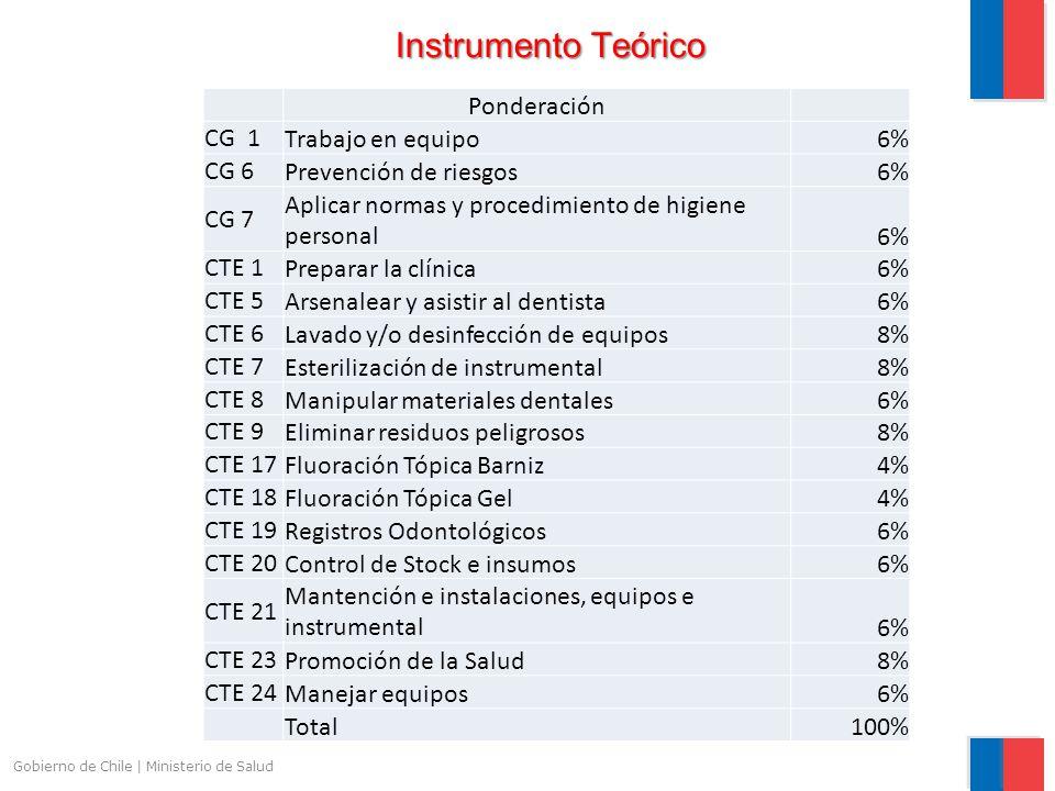 Instrumento Teórico Ponderación CG 1 Trabajo en equipo 6% CG 6