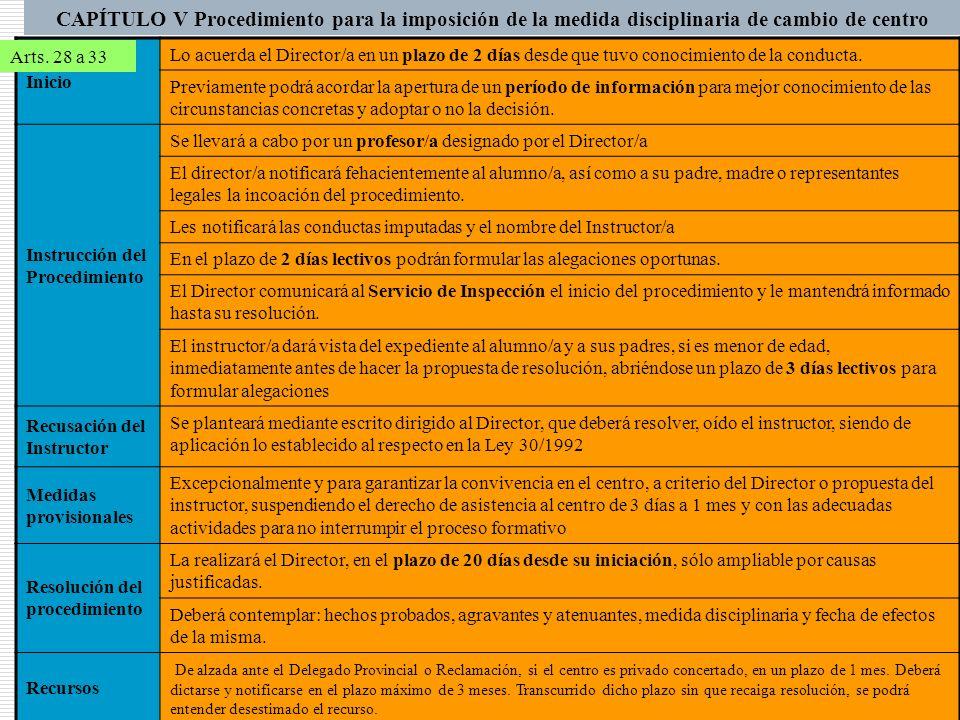 CAPÍTULO V Procedimiento para la imposición de la medida disciplinaria de cambio de centro