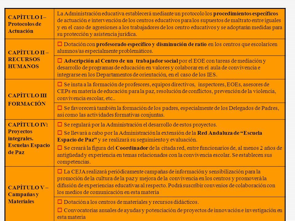 CAPÍTULO I – Protocolos de Actuación
