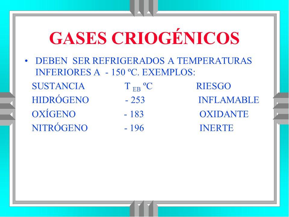GASES CRIOGÉNICOS DEBEN SER REFRIGERADOS A TEMPERATURAS INFERIORES A - 150 ºC. EXEMPLOS: SUSTANCIA T EB ºC RIESGO.